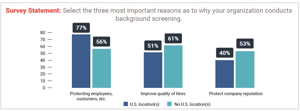 Why do organizations get background checks